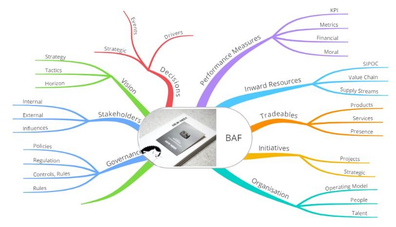 BAF Mind Map