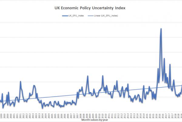 Economic Uncertainty Index