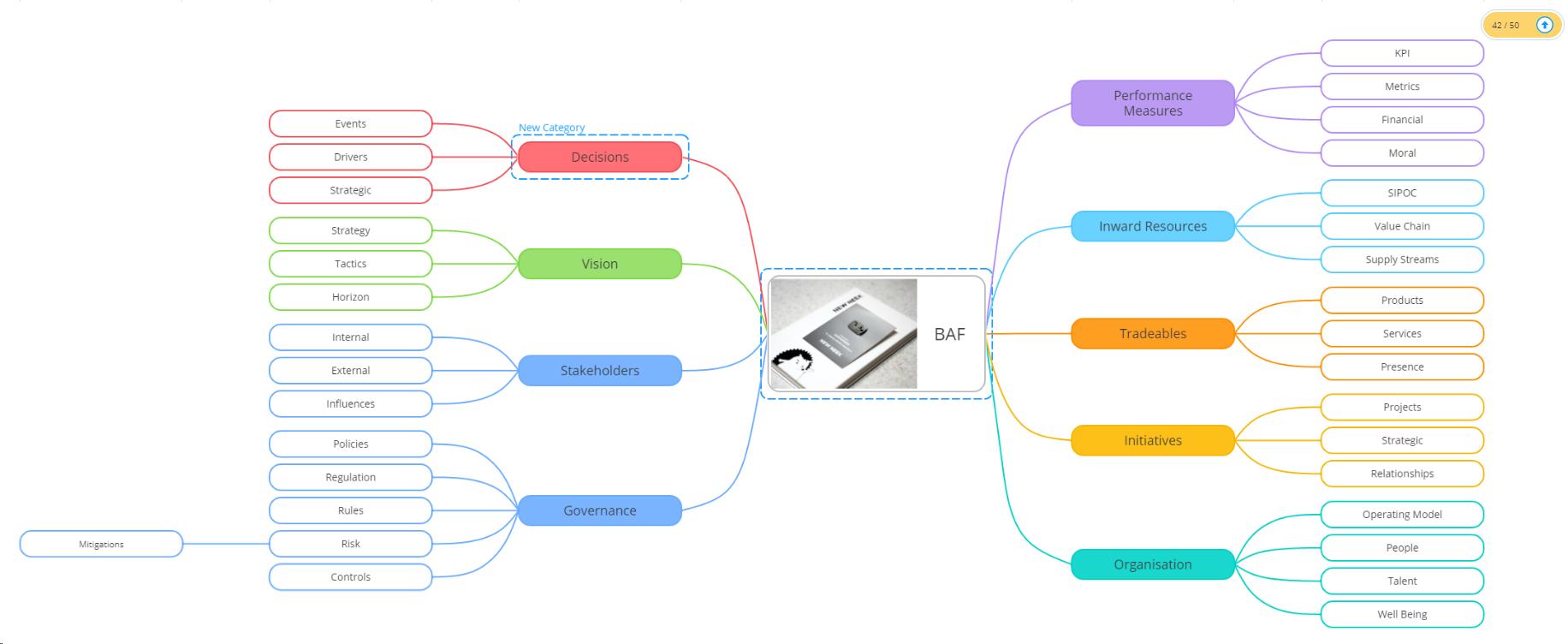 Governance Management Framework – what is it?